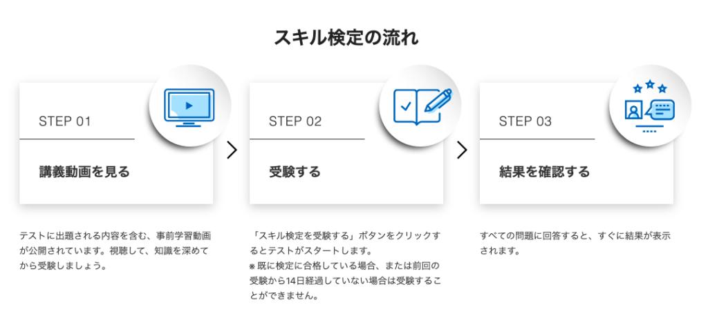 WEBライター検定の流れ